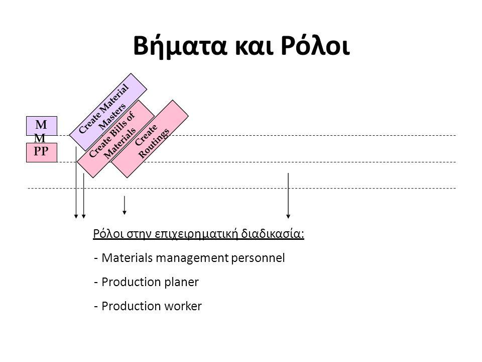 M M PP Βήματα και Ρόλοι Ρόλοι στην επιχειρηματική διαδικασία: -Materials management personnel -Production planer -Production worker