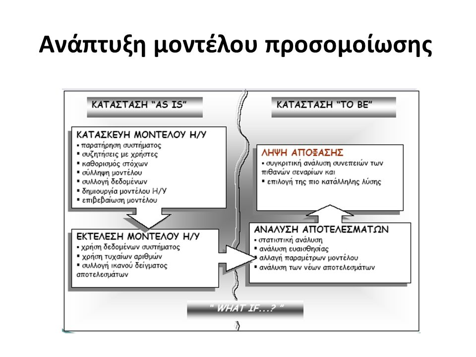 Ανάπτυξη μοντέλου προσομοίωσης