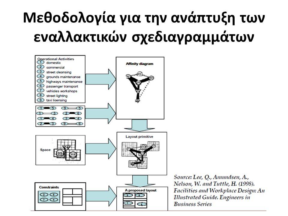Μεθοδολογία για την ανάπτυξη των εναλλακτικών σχεδιαγραμμάτων