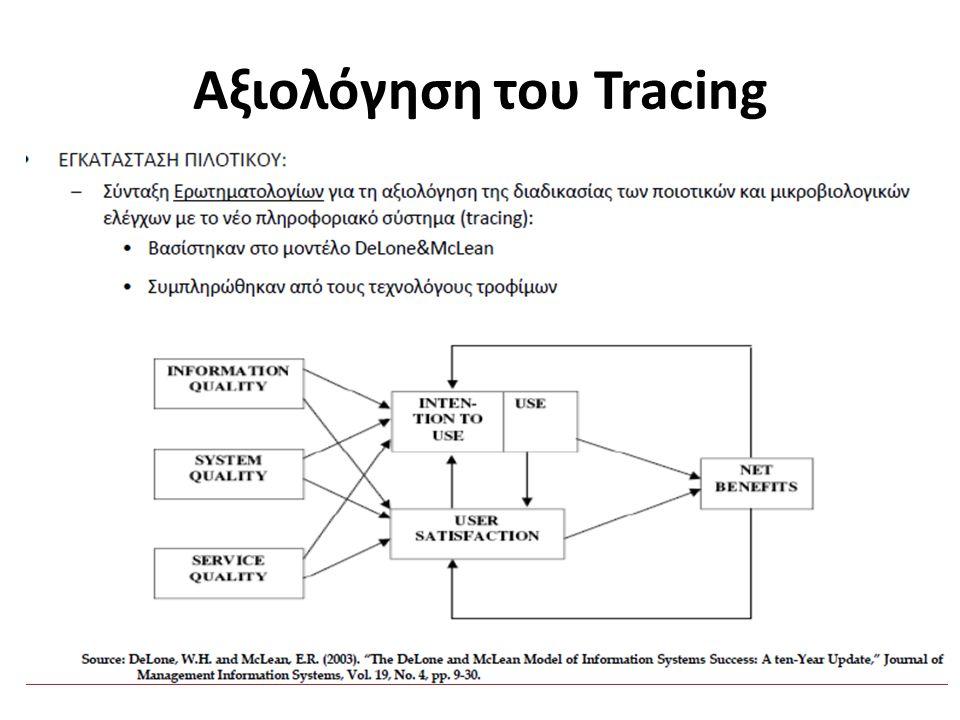 Αξιολόγηση του Tracing