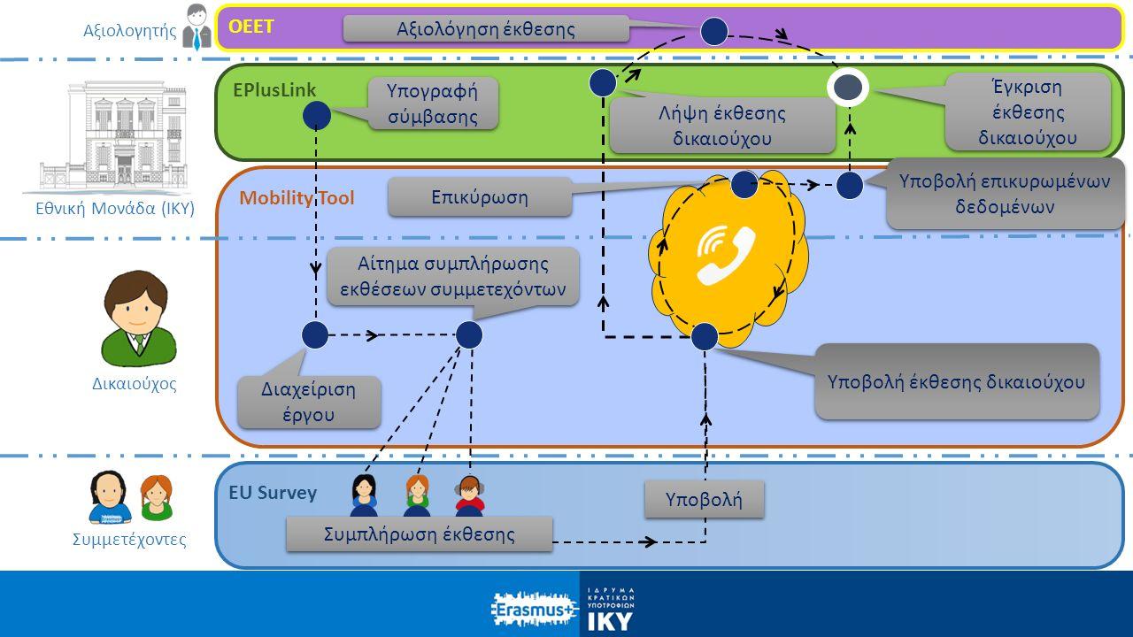 OEET EPlusLink Mobility Tool EU Survey Υπογραφή σύμβασης Αίτημα συμπλήρωσης εκθέσεων συμμετεχόντων Υποβολή έκθεσης δικαιούχου Υποβολή επικυρωμένων δεδομένων Αξιολόγηση έκθεσης Έγκριση έκθεσης δικαιούχου Λήψη έκθεσης δικαιούχου Διαχείριση έργου Επικύρωση Υποβολή Δικαιούχος Συμμετέχοντες Εθνική Μονάδα (ΙΚΥ) Συμπλήρωση έκθεσης Αξιολογητής