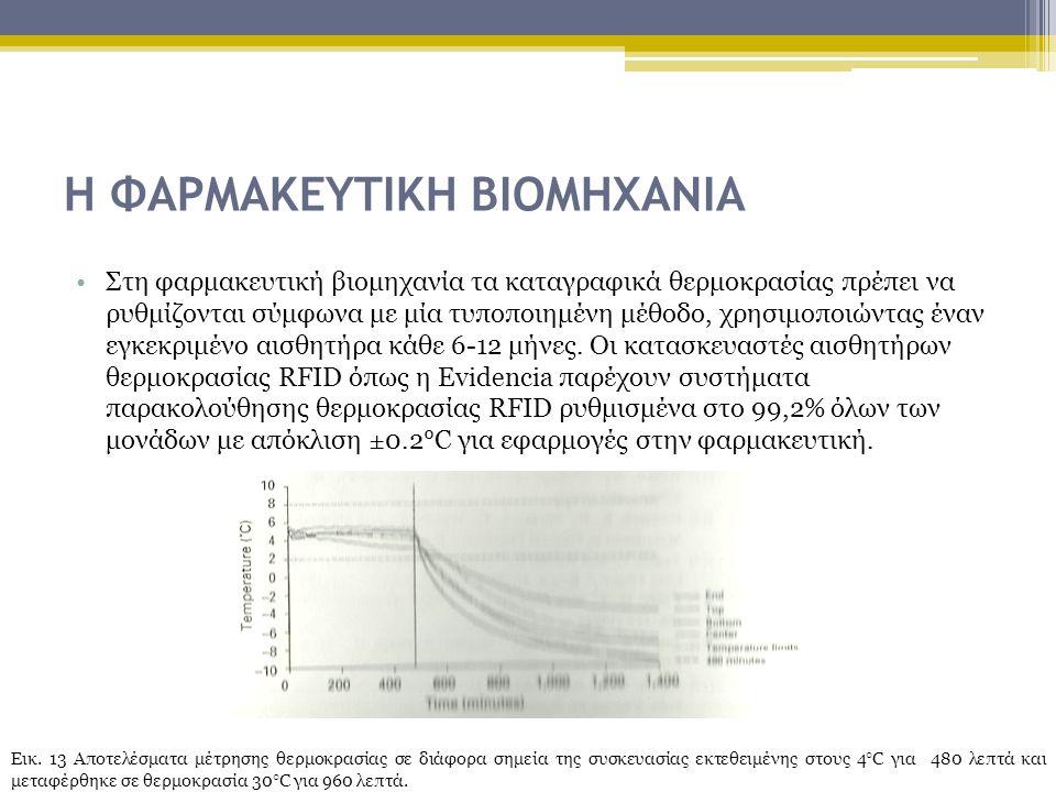 Η ΦΑΡΜΑΚΕΥΤΙΚΗ ΒΙΟΜΗΧΑΝΙΑ Στη φαρμακευτική βιομηχανία τα καταγραφικά θερμοκρασίας πρέπει να ρυθμίζονται σύμφωνα με μία τυποποιημένη μέθοδο, χρησιμοποιώντας έναν εγκεκριμένο αισθητήρα κάθε 6-12 μήνες.