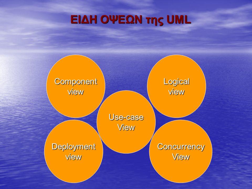 Use-caseView ComponentviewLogicalview DeploymentviewConcurrencyView ΕΙΔΗ ΟΨΕΩΝ της UML