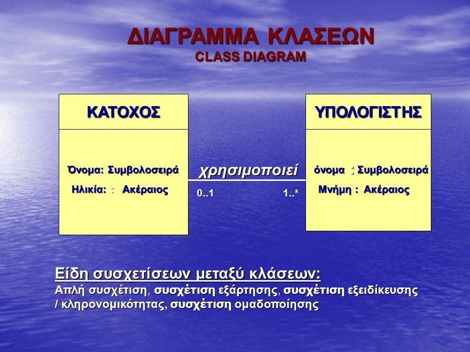 ΔΙΑΓΡΑΜΜΑ ΚΛΑΣΕΩΝ CLASS DIAGRAM ΚΑΤΟΧΟΣ Όνομα: Συμβολοσειρά Ακέραιος ΥΠΟΛΟΓΙΣΤΗΣ όνομα : Συμβολοσειρά Μνήμη : Ακέραιος 0..11..* : χρησιμοποιεί Ηλικία: