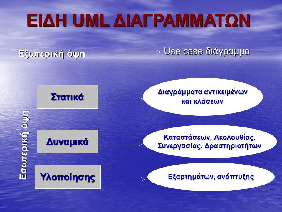ΕΙΔΗ UML ΔΙΑΓΡΑΜΜΑΤΩΝ Στατικά Δυναμικά Υλοποίησης Διαγράμματα αντικειμένων και κλάσεων Kαταστάσεων, Ακολουθίας, Συνεργασίας, Δραστηριοτήτων Εξαρτημάτω