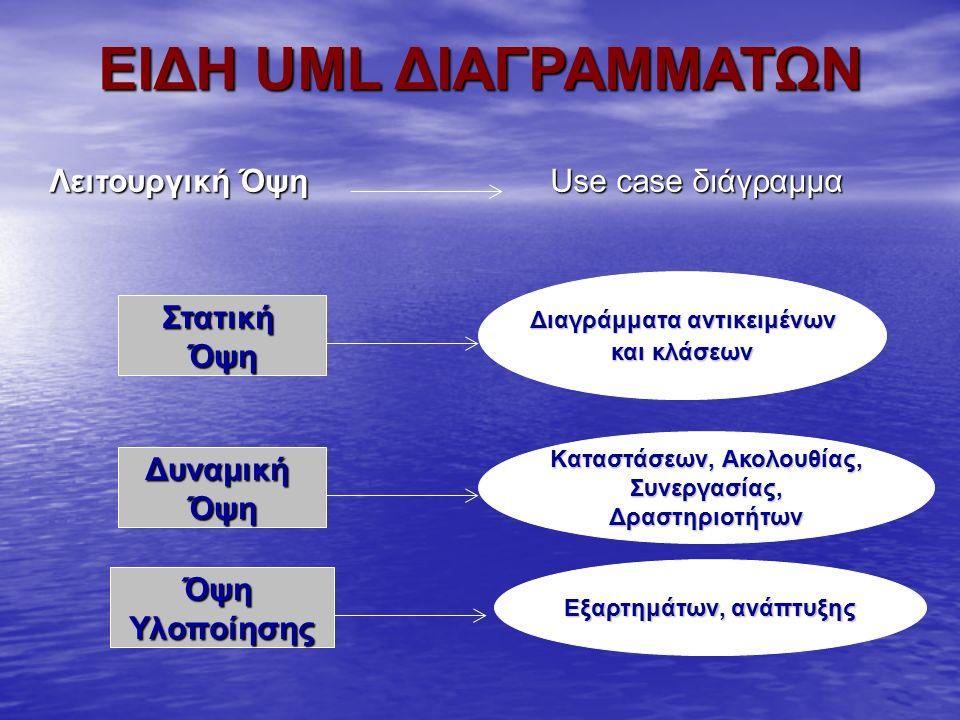 ΕΙΔΗ UML ΔΙΑΓΡΑΜΜΑΤΩΝ ΣτατικήΌψη ΔυναμικήΌψη ΌψηΥλοποίησης Διαγράμματα αντικειμένων και κλάσεων Kαταστάσεων, Ακολουθίας, Συνεργασίας,Δραστηριοτήτων Εξ