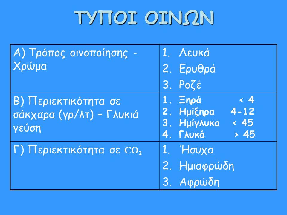 ΤΥΠΟΙ ΟΙΝΩΝ Α) Τρόπος οινοποίησης - Χρώμα 1.Λευκά 2.Ερυθρά 3.Ροζέ Β) Περιεκτικότητα σε σάκχαρα (γρ/λτ) – Γλυκιά γεύση 1.Ξηρά < 4 2.Ημίξηρα 4-12 3.Ημίγλυκα < 45 4.Γλυκά > 45 Γ) Περιεκτικότητα σε CO 2 1.Ήσυχα 2.Ημιαφρώδη 3.Αφρώδη