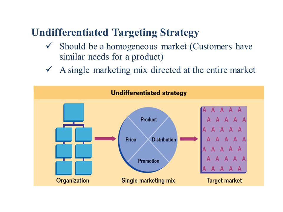 Undifferentiated Targeting Strategy Should be a homogeneous market (Customers have similar needs for a product) A single marketing mix directed at the