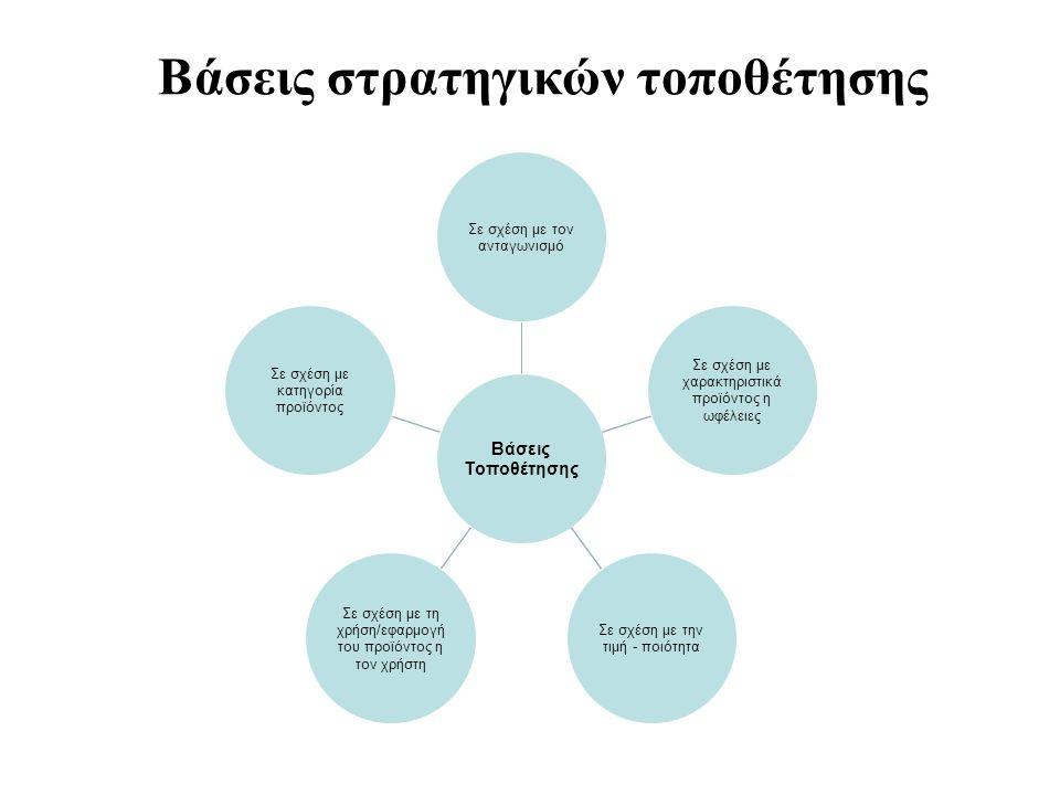 Βάσεις στρατηγικών τοποθέτησης Βάσεις Τοποθέτησης Σε σχέση με τον ανταγωνισμό Σε σχέση με χαρακτηριστικά προϊόντος η ωφέλειες Σε σχέση με την τιμή - ποιότητα Σε σχέση με τη χρήση/εφαρμογή του προϊόντος η τον χρήστη Σε σχέση με κατηγορία προϊόντος