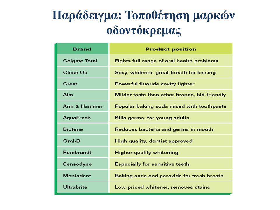 Παράδειγμα: Τοποθέτηση μαρκών οδοντόκρεμας