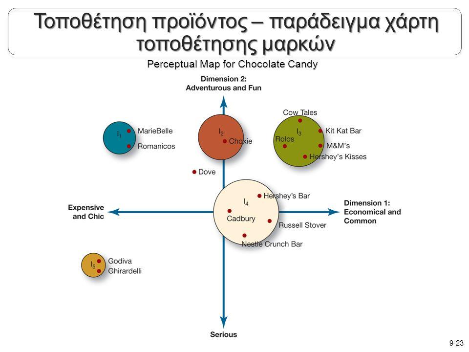 Perceptual Map for Chocolate Candy 9-23 Τοποθέτηση προϊόντος – παράδειγμα χάρτη τοποθέτησης μαρκών