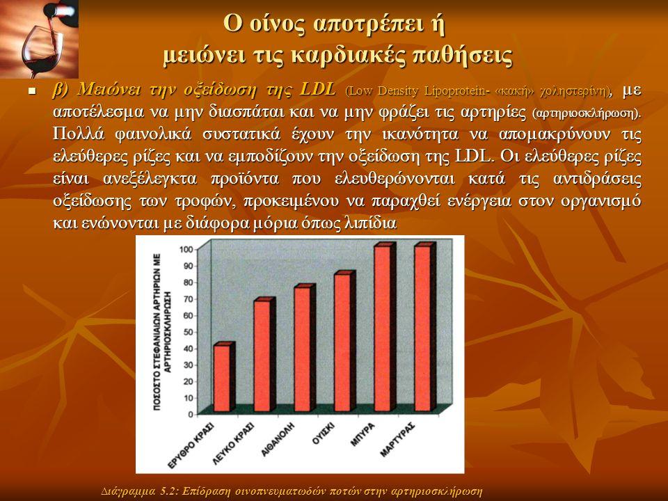Ο οίνος αποτρέπει ή µειώνει τις καρδιακές παθήσεις β) Μειώνει την οξείδωση της LDL (Low Density Lipoprotein- «κακή» χοληστερίνη), µε αποτέλεσµα να µην διασπάται και να µην φράζει τις αρτηρίες (αρτηριοσκλήρωση).