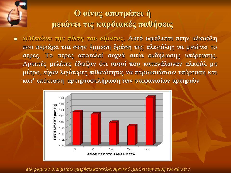 Ο οίνος αποτρέπει ή µειώνει τις καρδιακές παθήσεις ε)Μειώνει την πίεση του αίµατος.