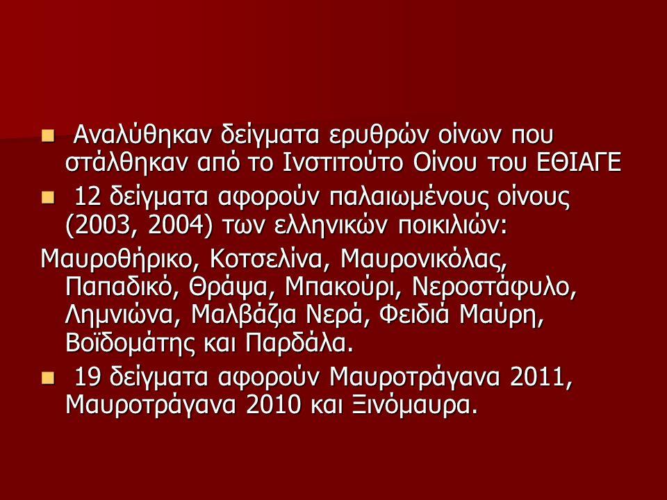Αναλύθηκαν δείγματα ερυθρών οίνων που στάλθηκαν από το Ινστιτούτο Οίνου του ΕΘΙΑΓΕ Αναλύθηκαν δείγματα ερυθρών οίνων που στάλθηκαν από το Ινστιτούτο Οίνου του ΕΘΙΑΓΕ 12 δείγματα αφορούν παλαιωμένους οίνους (2003, 2004) των ελληνικών ποικιλιών: 12 δείγματα αφορούν παλαιωμένους οίνους (2003, 2004) των ελληνικών ποικιλιών: Μαυροθήρικο, Κοτσελίνα, Μαυρονικόλας, Παπαδικό, Θράψα, Μπακούρι, Νεροστάφυλο, Λημνιώνα, Μαλβάζια Νερά, Φειδιά Μαύρη, Βοϊδομάτης και Παρδάλα.
