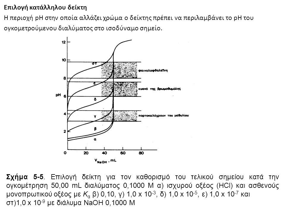 Επιλογή κατάλληλου δείκτη Η περιοχή pH στην οποία αλλάζει χρώμα ο δείκτης πρέπει να περιλαμβάνει το pH του ογκομετρούμενου διαλύματος στο ισοδύναμο ση