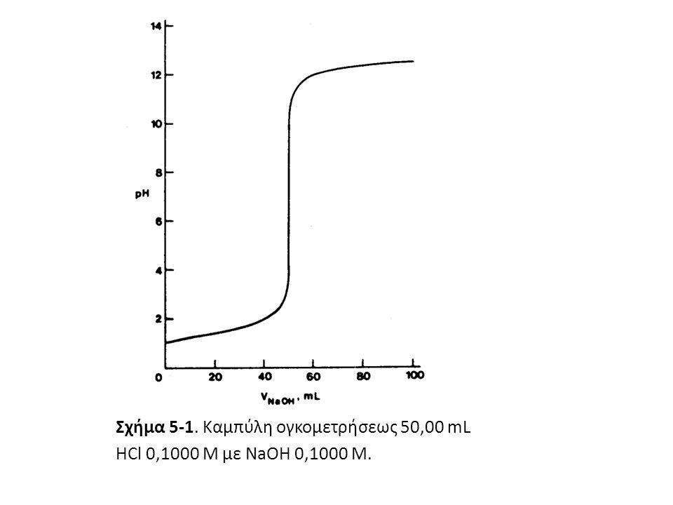 Σχήμα 5-1. Καμπύλη ογκομετρήσεως 50,00 mL HCl 0,1000 M με NaOH 0,1000 M.