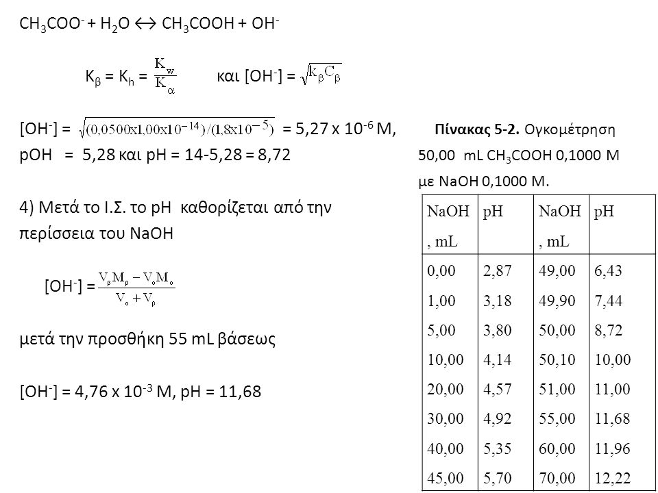 CH 3 COO - + H 2 O ↔ CH 3 COOH + OH - K β = K h = και [OH - ] = [ΟΗ - ] = = 5,27 x 10 -6 M, Πίνακας 5-2. Ογκομέτρηση pOH = 5,28 και pH = 14-5,28 = 8,7