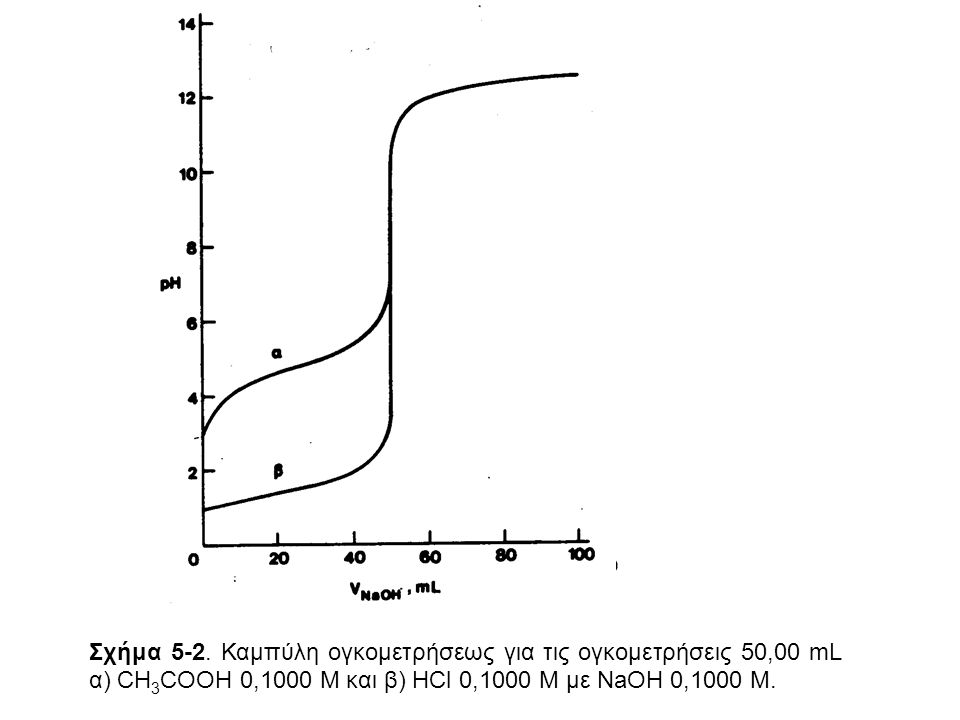 Σχήμα 5-2. Καμπύλη ογκομετρήσεως για τις ογκομετρήσεις 50,00 mL α) CH 3 COOH 0,1000 M και β) HCl 0,1000 M με NaOH 0,1000 M.