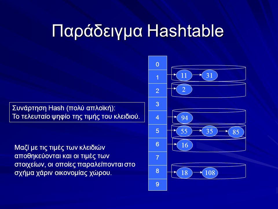 Παράδειγμα Hashtable 1 2 3 4 5 6 7 8 11 2 31 9 0 94 16 18108 85 5535 Συνάρτηση Hash (πολύ απλοϊκή): Το τελευταίο ψηφίο της τιμής του κλειδιού.