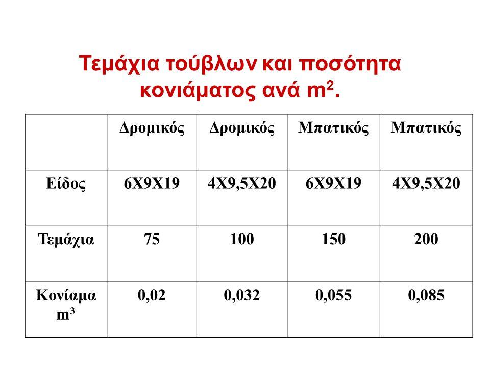Τεμάχια τούβλων και ποσότητα κονιάματος ανά m 2.
