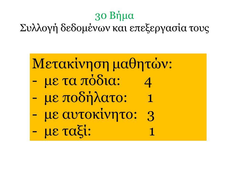 30 Βήμα Συλλογή δεδομένων και επεξεργασία τους Μετακίνηση μαθητών: - με τα πόδια: 4 - με ποδήλατο: 1 - με αυτοκίνητο: 3 - με ταξί: 1