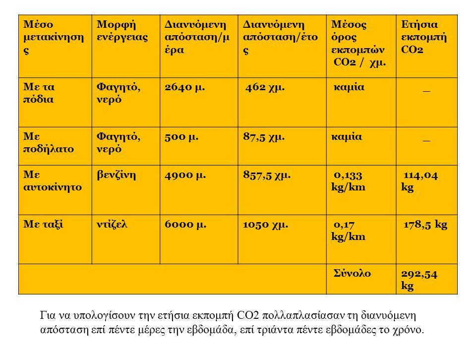Μέσο μετακίνηση ς Μορφή ενέργειας Διανυόμενη απόσταση/μ έρα Διανυόμενη απόσταση/έτο ς Μέσος όρος εκπομπών CO2 / χμ.