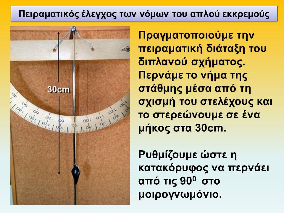 Πραγματοποιούμε την πειραματική διάταξη του διπλανού σχήματος.