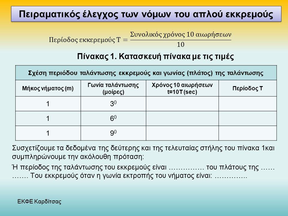 ΕΚΦΕ Καρδίτσας Πίνακας 1.