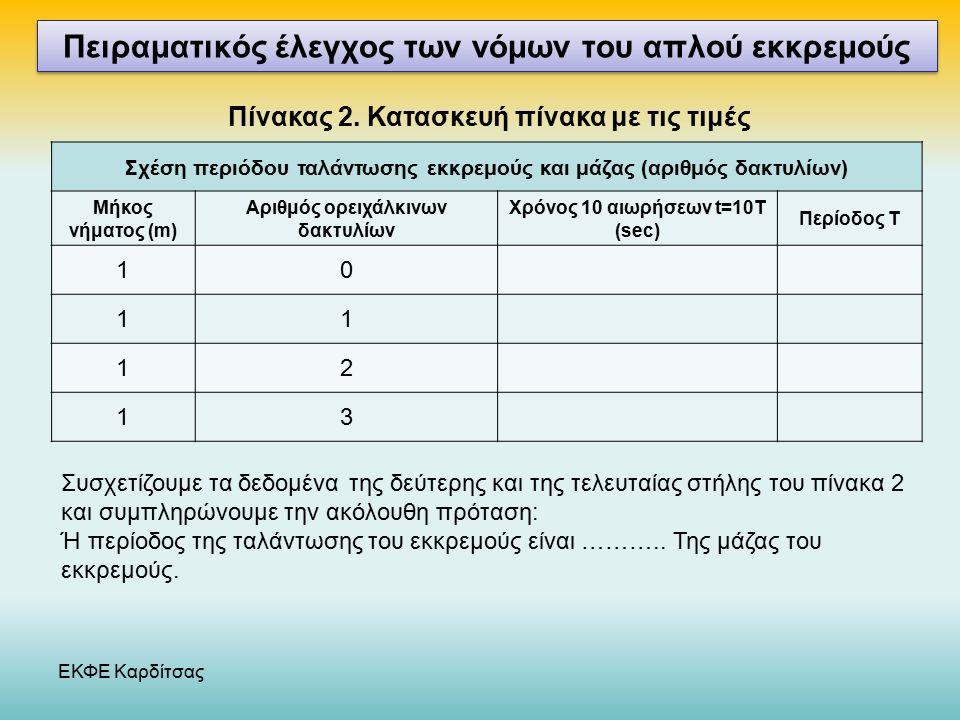 ΕΚΦΕ Καρδίτσας Νόμος αντίστασης συρμάτινου αγωγού Πειραματικός έλεγχος των νόμων του απλού εκκρεμούς Σχέση περιόδου ταλάντωσης εκκρεμούς και μάζας (αριθμός δακτυλίων) Μήκος νήματος (m) Αριθμός ορειχάλκινων δακτυλίων Χρόνος 10 αιωρήσεων t=10T (sec) Περίοδος Τ 10 11 12 13 Πίνακας 2.