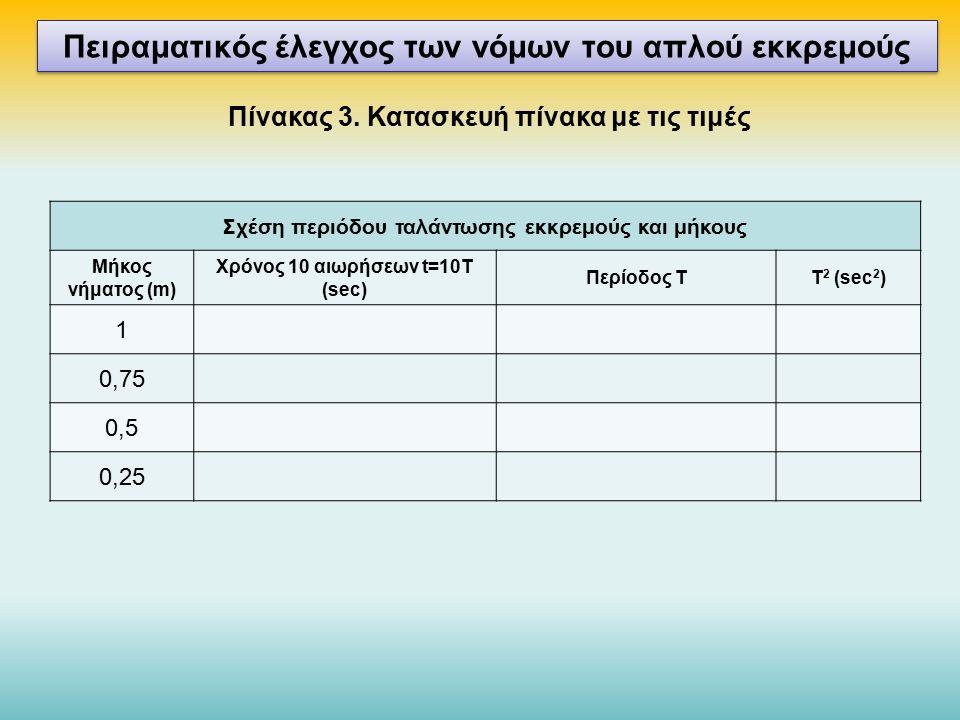 Σχέση περιόδου ταλάντωσης εκκρεμούς και μήκους Μήκος νήματος (m) Χρόνος 10 αιωρήσεων t=10T (sec) Περίοδος ΤΤ 2 (sec 2 ) 1 0,75 0,5 0,25 Πειραματικός έλεγχος των νόμων του απλού εκκρεμούς Πίνακας 3.