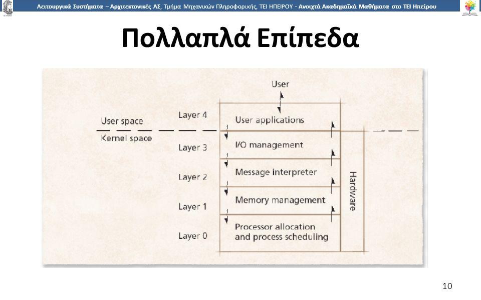 1010 Λειτουργικά Συστήματα – Αρχιτεκτονικές ΛΣ, Τμήμα Μηχανικών Πληροφορικής, ΤΕΙ ΗΠΕΙΡΟΥ - Ανοιχτά Ακαδημαϊκά Μαθήματα στο ΤΕΙ Ηπείρου Πολλαπλά Επίπεδα 10