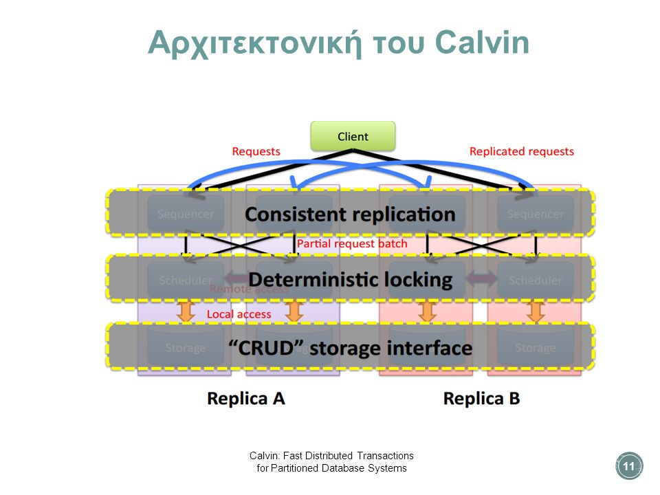 Αρχιτεκτονική του Calvin 11 Calvin: Fast Distributed Transactions for Partitioned Database Systems