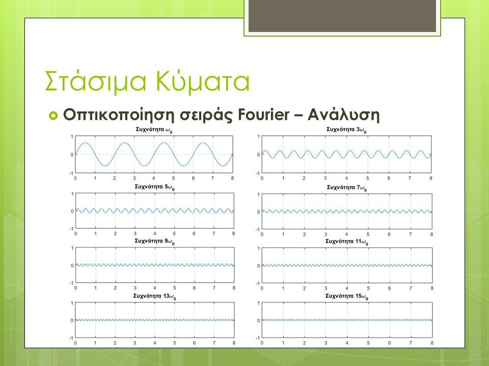 Οπτικοποίηση σειράς Fourier – Ανάλυση