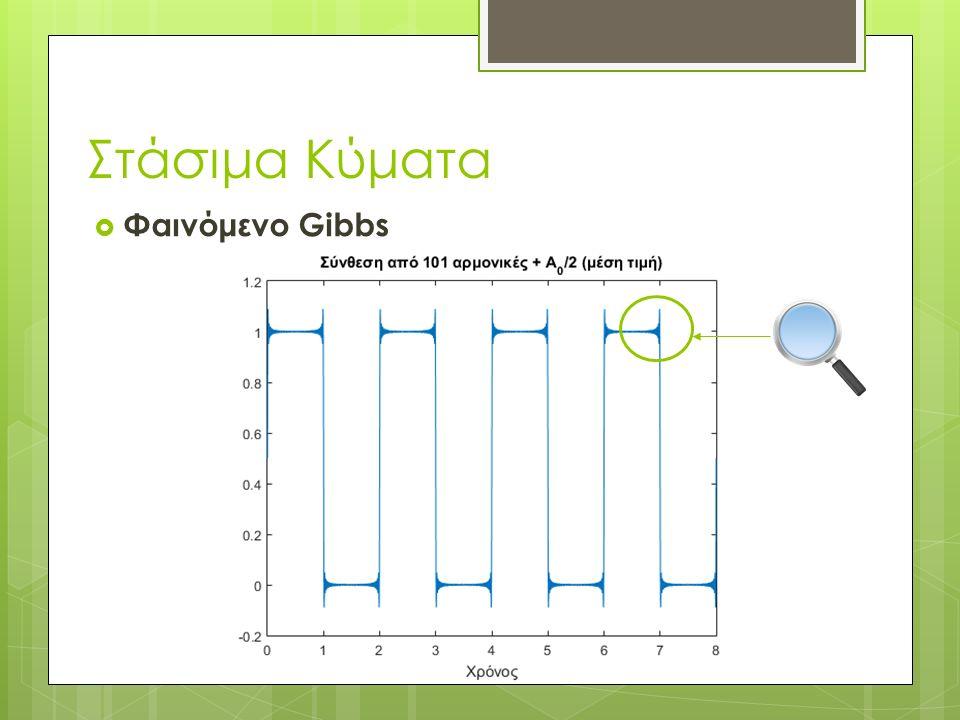 Στάσιμα Κύματα  Φαινόμενο Gibbs