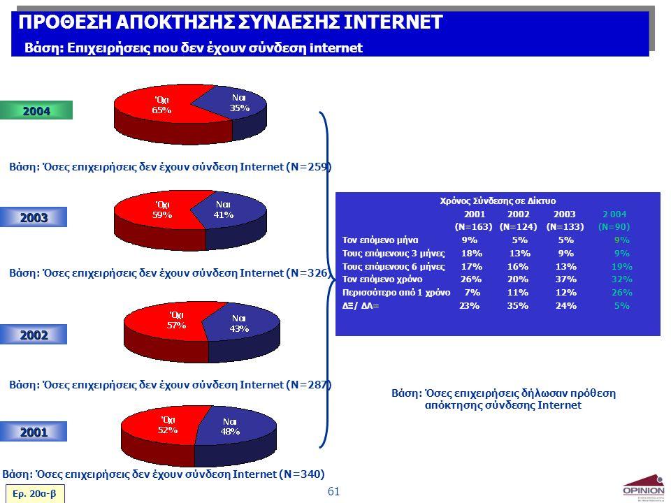 61 2003 2002 2001 Βάση: Όσες επιχειρήσεις δεν έχουν σύνδεση Internet (Ν=287) Βάση: Όσες επιχειρήσεις δεν έχουν σύνδεση Internet (Ν=340) Βάση: Όσες επι