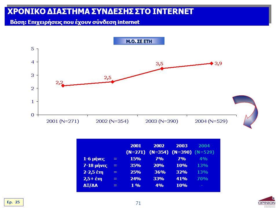 71 200120022003 2004 (Ν=271)(Ν=354)(N=390)(Ν=529) 1-6 μήνες=15% 7%7% 4% 7-18 μήνες=35%20%10% 13% 2-2,5 έτη=25% 36%32% 13% 2,5+ έτη=24%33%41% 70% ΔΞ/ΔΑ