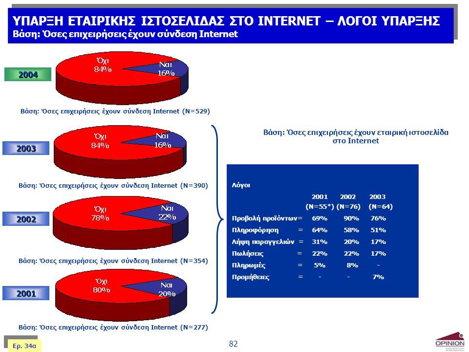 82 2003 2002 2001 Βάση: Όσες επιχειρήσεις έχουν σύνδεση Internet (Ν=354) Βάση: Όσες επιχειρήσεις έχουν σύνδεση Internet (Ν=277) Βάση: Όσες επιχειρήσει