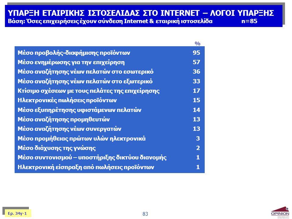 83 ΥΠΑΡΞΗ ΕΤΑΙΡΙΚΗΣ ΙΣΤΟΣΕΛΙΔΑΣ ΣΤΟ INTERNET – ΛΟΓΟΙ ΥΠΑΡΞΗΣ Βάση: Όσες επιχειρήσεις έχουν σύνδεση Internet & εταιρική ιστοσελίδαn=85 ΥΠΑΡΞΗ ΕΤΑΙΡΙΚΗΣ