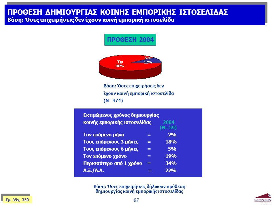 87 Βάση: Όσες επιχειρήσεις δήλωσαν πρόθεση δημιουργίας κοινή εμπορικής ιστοσελίδας Εκτιμώμενος χρόνος δημιουργίας κοινής εμπορικής ιστοσελίδας 2004 (Ν