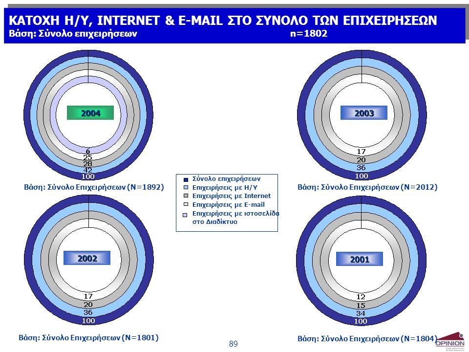 89 2001 2003 2002 Βάση: Σύνολο Επιχειρήσεων (Ν=2012) Βάση: Σύνολο Επιχειρήσεων (Ν=1801) Βάση: Σύνολο Επιχειρήσεων (Ν=1804) Σύνολο επιχειρήσεων Επιχειρ