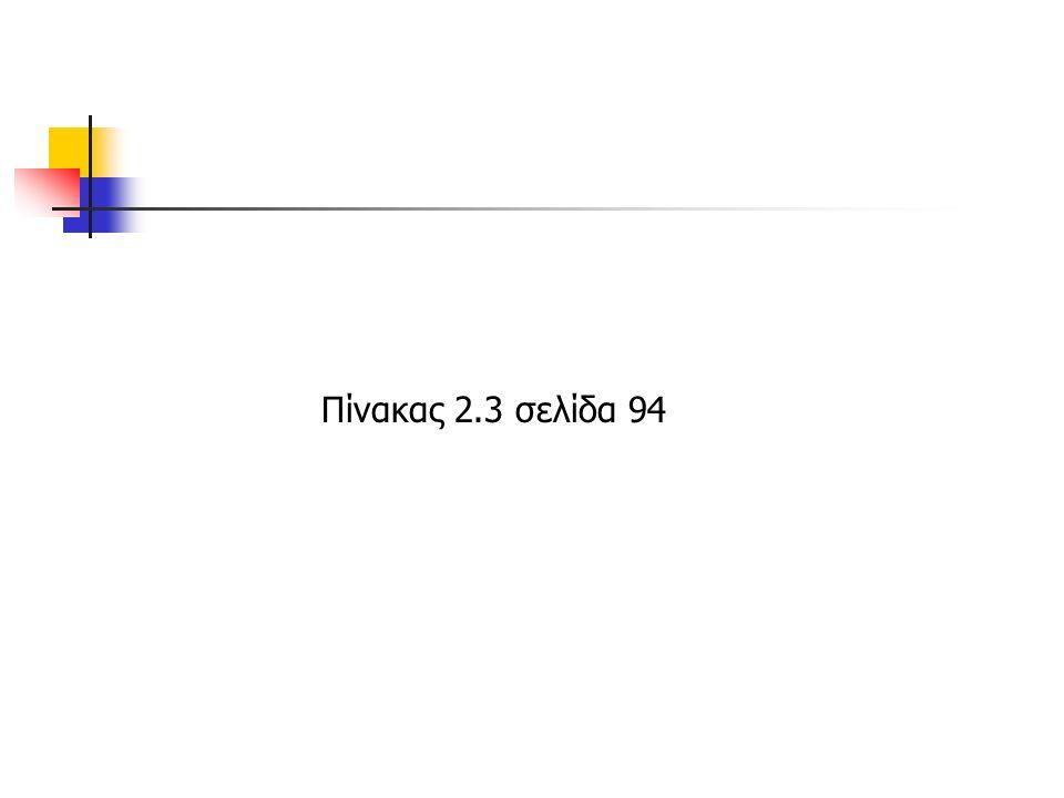 Πίνακας 2.3 σελίδα 94