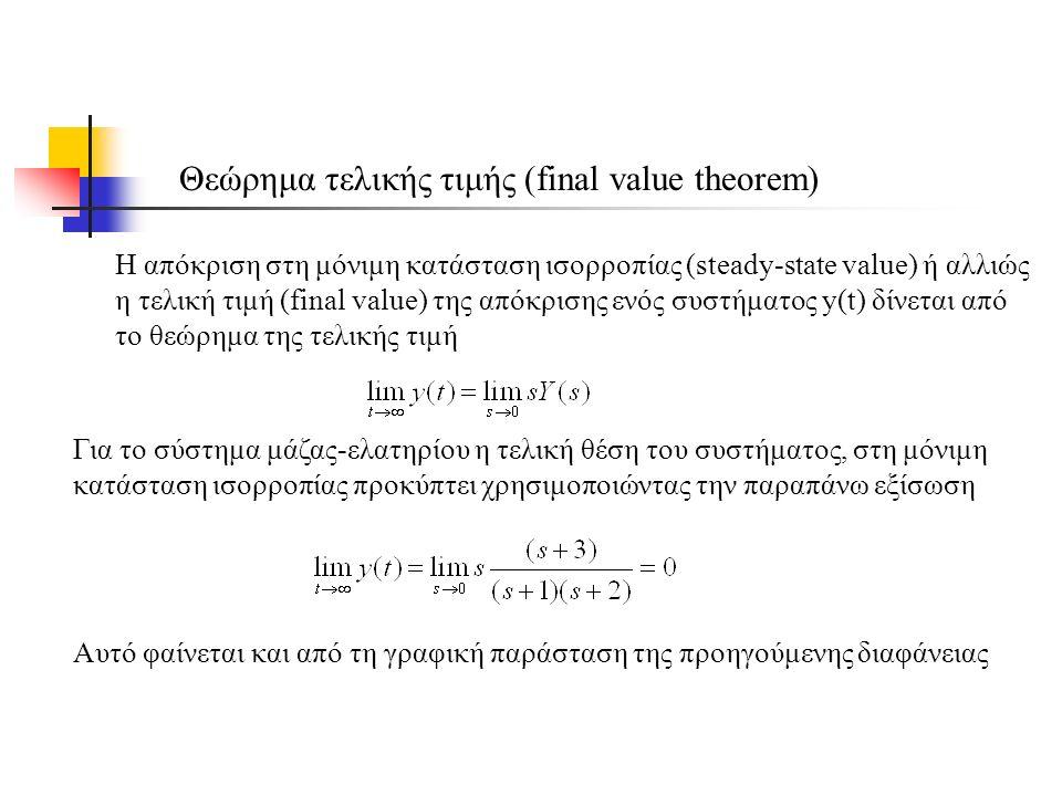Θεώρημα τελικής τιμής (final value theorem) Η απόκριση στη μόνιμη κατάσταση ισορροπίας (steady-state value) ή αλλιώς η τελική τιμή (final value) της απόκρισης ενός συστήματος y(t) δίνεται από το θεώρημα της τελικής τιμή Για το σύστημα μάζας-ελατηρίου η τελική θέση του συστήματος, στη μόνιμη κατάσταση ισορροπίας προκύπτει χρησιμοποιώντας την παραπάνω εξίσωση Αυτό φαίνεται και από τη γραφική παράσταση της προηγούμενης διαφάνειας