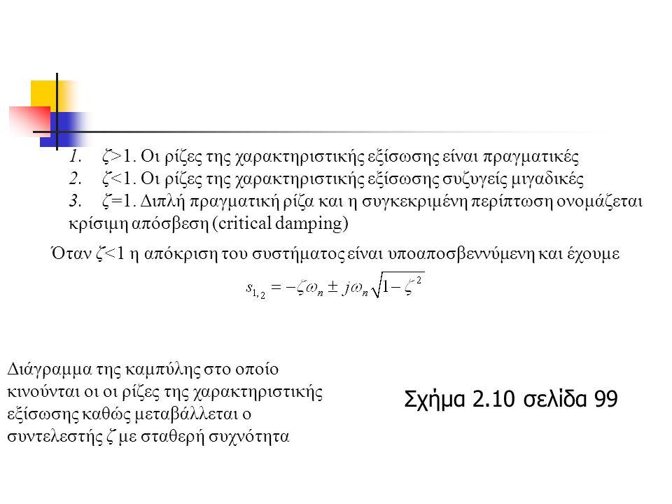 1.ζ>1. Οι ρίζες της χαρακτηριστικής εξίσωσης είναι πραγματικές 2.ζ<1.