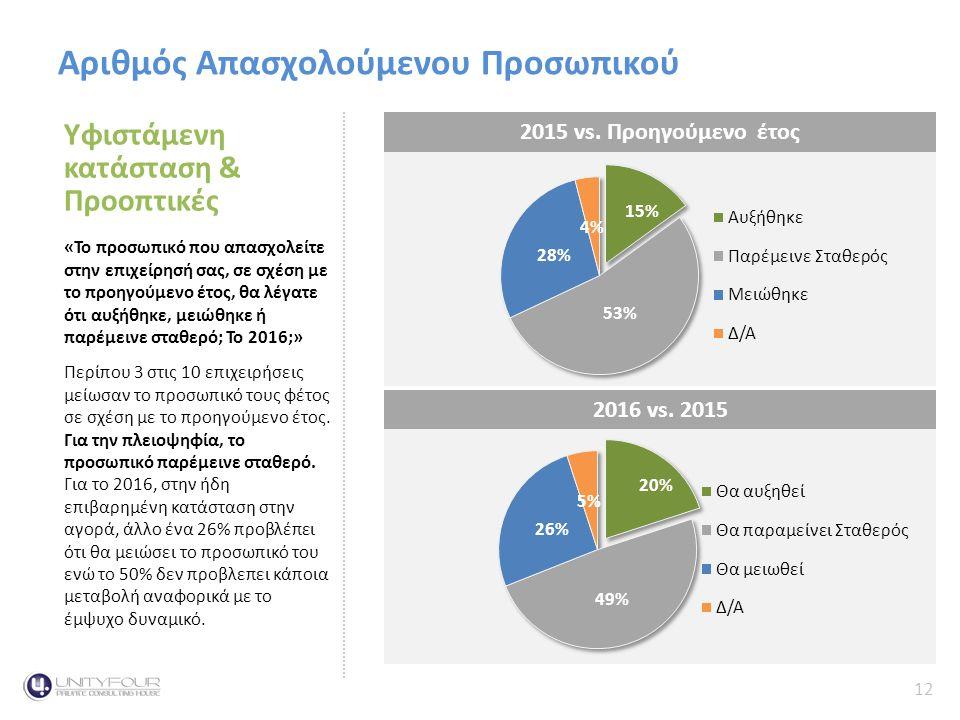 12 Κύκλος Εργασιών Αριθμός Απασχολούμενου Προσωπικού Υφιστάμενη κατάσταση & Προοπτικές «Το προσωπικό που απασχολείτε στην επιχείρησή σας, σε σχέση με το προηγούμενο έτος, θα λέγατε ότι αυξήθηκε, μειώθηκε ή παρέμεινε σταθερό; Το 2016;» Περίπου 3 στις 10 επιχειρήσεις μείωσαν το προσωπικό τους φέτος σε σχέση με το προηγούμενο έτος.