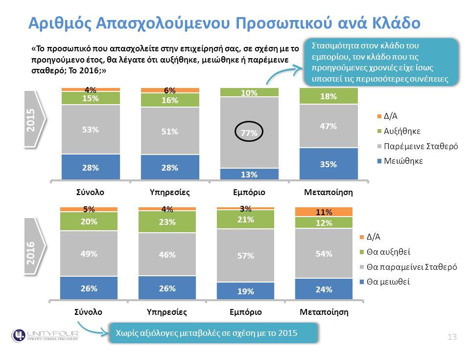 13 Κύκλος Εργασιών Αριθμός Απασχολούμενου Προσωπικού ανά Κλάδο «Το προσωπικό που απασχολείτε στην επιχείρησή σας, σε σχέση με το προηγούμενο έτος, θα λέγατε ότι αυξήθηκε, μειώθηκε ή παρέμεινε σταθερό; Το 2016;» 2015 2016 Στασιμότητα στον κλάδο του εμπορίου, τον κλάδο που τις προηγούμενες χρονιές είχε ίσως υποστεί τις περισσότερες συνέπειες Χωρίς αξιόλογες μεταβολές σε σχέση με το 2015