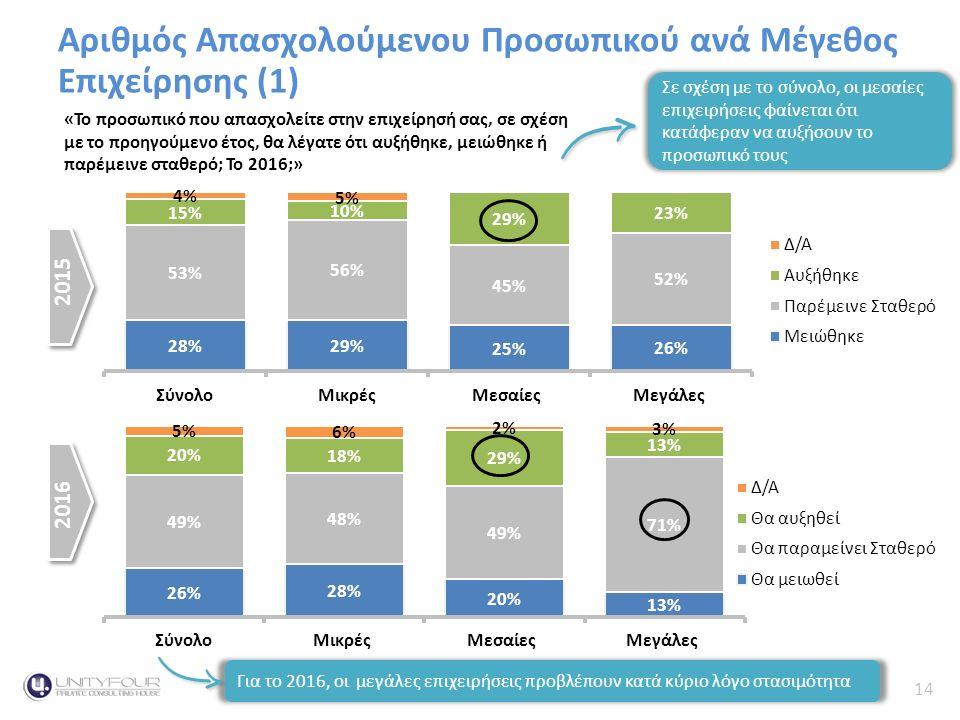 14 Κύκλος Εργασιών Αριθμός Απασχολούμενου Προσωπικού ανά Μέγεθος Επιχείρησης (1) 2015 2016 «Το προσωπικό που απασχολείτε στην επιχείρησή σας, σε σχέση με το προηγούμενο έτος, θα λέγατε ότι αυξήθηκε, μειώθηκε ή παρέμεινε σταθερό; Το 2016;» Σε σχέση με το σύνολο, οι μεσαίες επιχειρήσεις φαίνεται ότι κατάφεραν να αυξήσουν το προσωπικό τους Για το 2016, οι μεγάλες επιχειρήσεις προβλέπουν κατά κύριο λόγο στασιμότητα