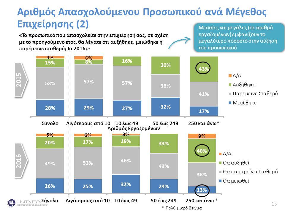 15 Κύκλος Εργασιών Αριθμός Απασχολούμενου Προσωπικού ανά Μέγεθος Επιχείρησης (2) 2015 2016 «Το προσωπικό που απασχολείτε στην επιχείρησή σας, σε σχέση με το προηγούμενο έτος, θα λέγατε ότι αυξήθηκε, μειώθηκε ή παρέμεινε σταθερό; Το 2016;» 2015 2016 Αριθμός Εργαζομένων Μεσαίες και μεγάλες (σε αριθμό εργαζομένων) εμφανίζουν το μεγαλύτερο ποσοστό στην αύξηση του προσωπικού * Πολύ μικρό δείγμα