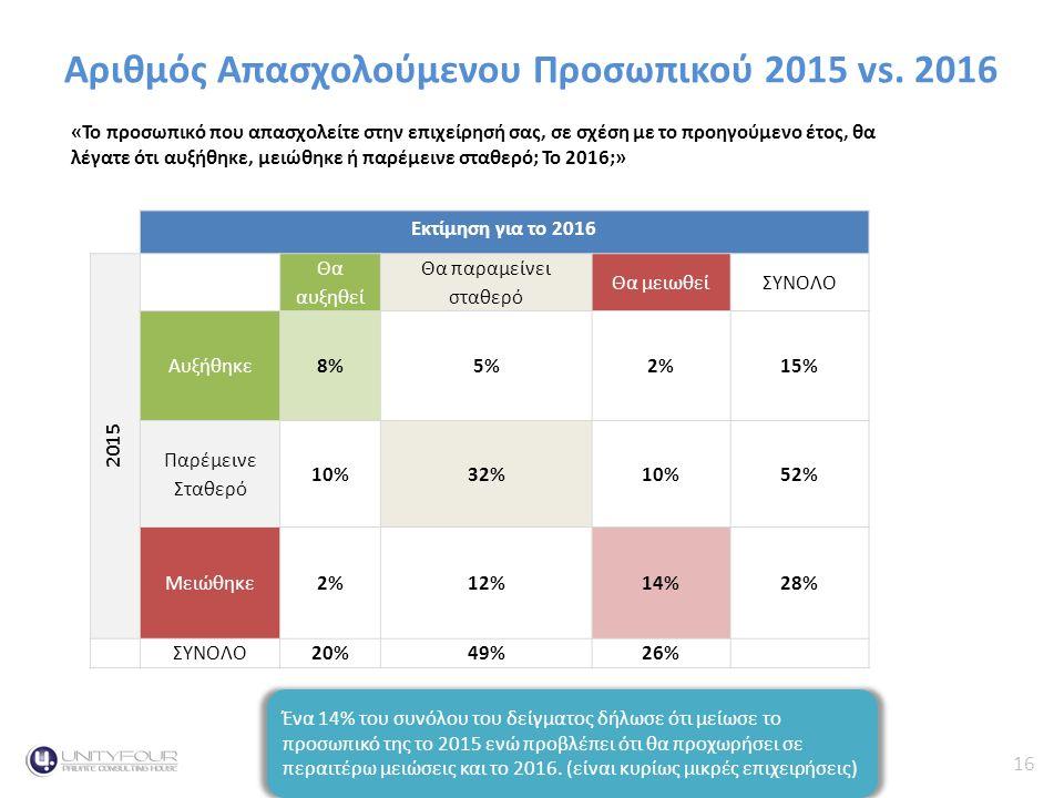 16 Κύκλος Εργασιών Αριθμός Απασχολούμενου Προσωπικού 2015 vs.