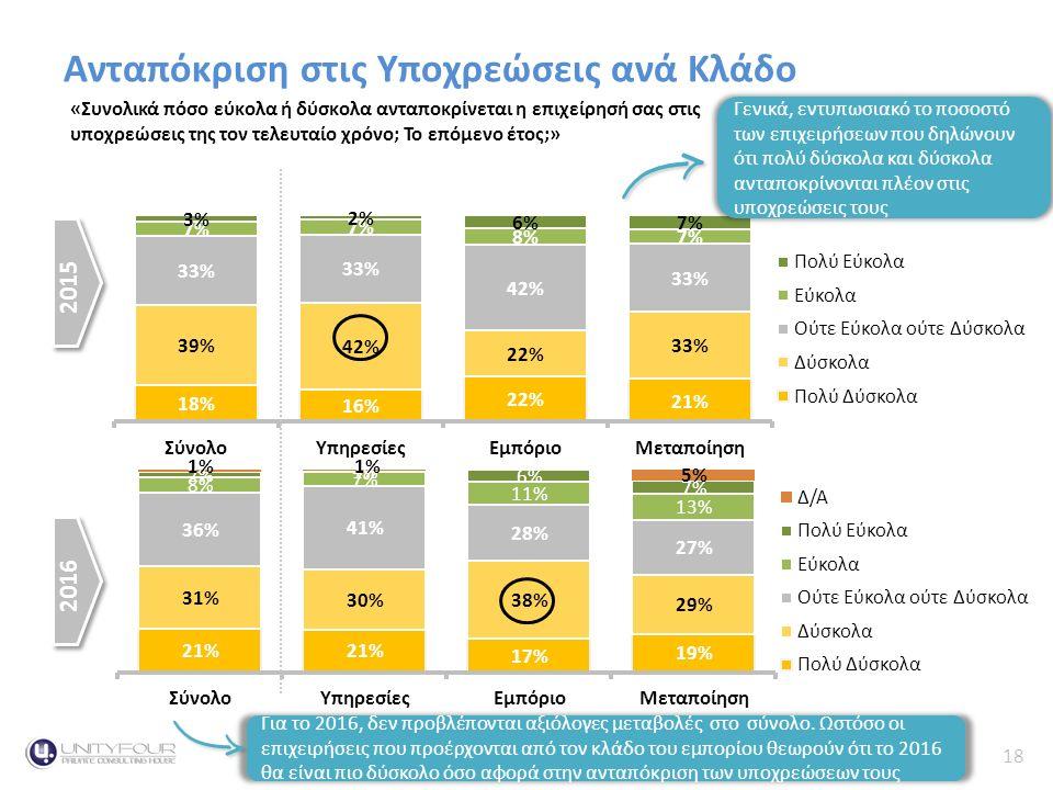 18 Κύκλος Εργασιών Ανταπόκριση στις Υποχρεώσεις ανά Κλάδο «Συνολικά πόσο εύκολα ή δύσκολα ανταποκρίνεται η επιχείρησή σας στις υποχρεώσεις της τον τελευταίο χρόνο; Το επόμενο έτος;» 2015 2016 Γενικά, εντυπωσιακό το ποσοστό των επιχειρήσεων που δηλώνουν ότι πολύ δύσκολα και δύσκολα ανταποκρίνονται πλέον στις υποχρεώσεις τους Για το 2016, δεν προβλέπονται αξιόλογες μεταβολές στο σύνολο.