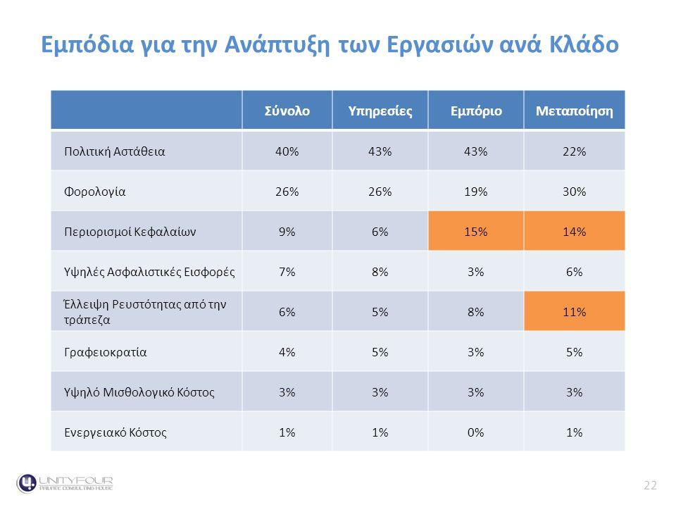 22 Κύκλος Εργασιών Εμπόδια για την Ανάπτυξη των Εργασιών ανά Κλάδο ΣύνολοΥπηρεσίεςΕμπόριοΜεταποίηση Πολιτική Αστάθεια40%43% 22% Φορολογία26% 19%30% Περιορισμοί Κεφαλαίων9%6%15%14% Υψηλές Ασφαλιστικές Εισφορές7%8%3%6% Έλλειψη Ρευστότητας από την τράπεζα 6%5%8%11% Γραφειοκρατία4%5%3%5% Υψηλό Μισθολογικό Κόστος3% Ενεργειακό Κόστος1% 0%1%